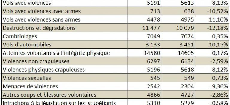 Délinquance dans le Val de Marne : bilan 2011
