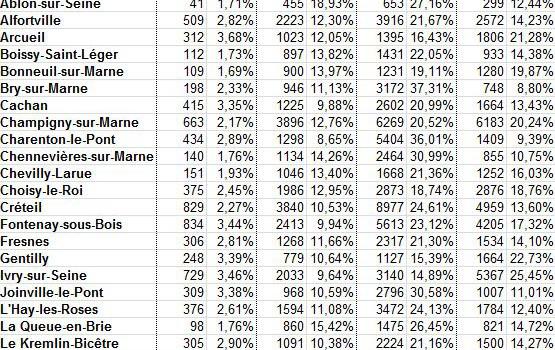 Présidentielle 2012: résultats ville par ville dans le Val de Marne