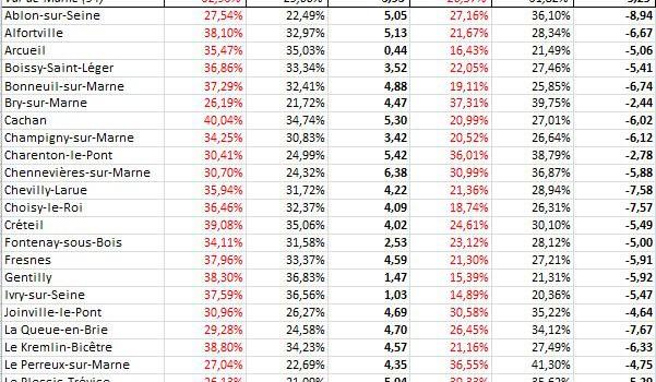 Analyse comparée 2007-2012 et Val de Marne – National
