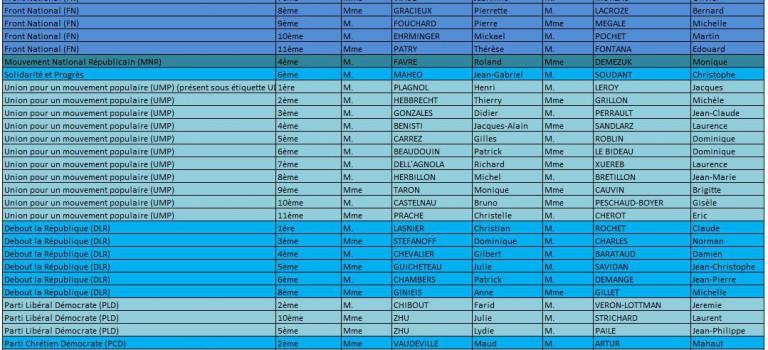 En détail: les 11 partis de droite et centre droit en lice