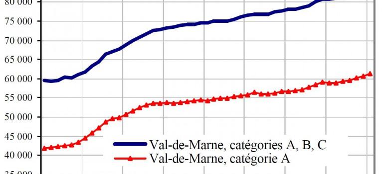 61 310 chômeurs dans le Val de Marne