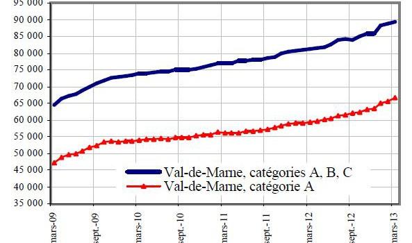 Hausse du chômage : le Val de Marne n'est pas épargné