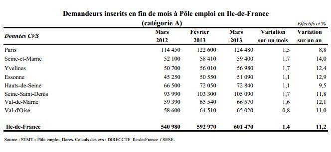 Statistiques Pole emploi Mars 2013 cat 1 Source STMT  Direccte
