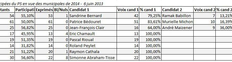 Résultats des primaires anticipées du PS Val de Marne