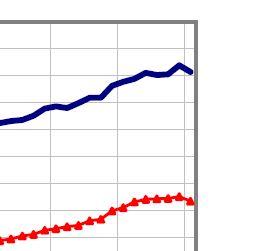 La légère baisse du chômage profite aux moins de 25 ans