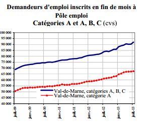 10% de chômeurs en plus dans le Val de Marne en un an