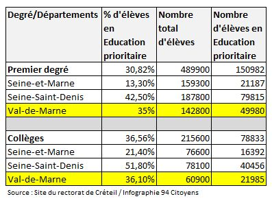 Education prioritaire Val de Marne