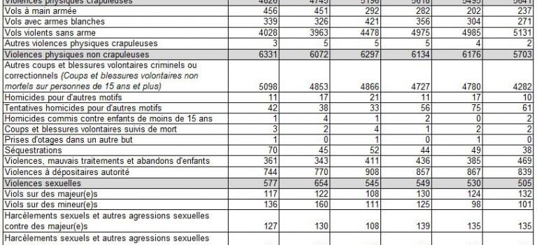 Délinquance dans le Val de Marne : les chiffres 2013
