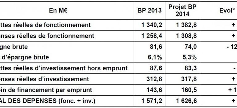 Détail du budget 2014 du Conseil général du Val de Marne