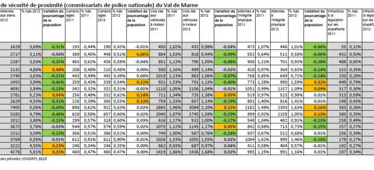 Délinquance par commissariat  dans le Val de Marne: chiffres 2012