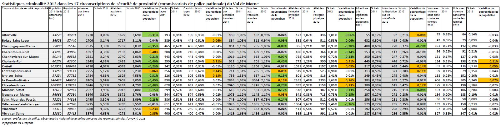 Chiffres Commissariats 2012 Val de Marne