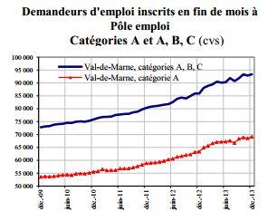 69 080 chômeurs sans aucun emploi dans le Val de Marne fin 2013