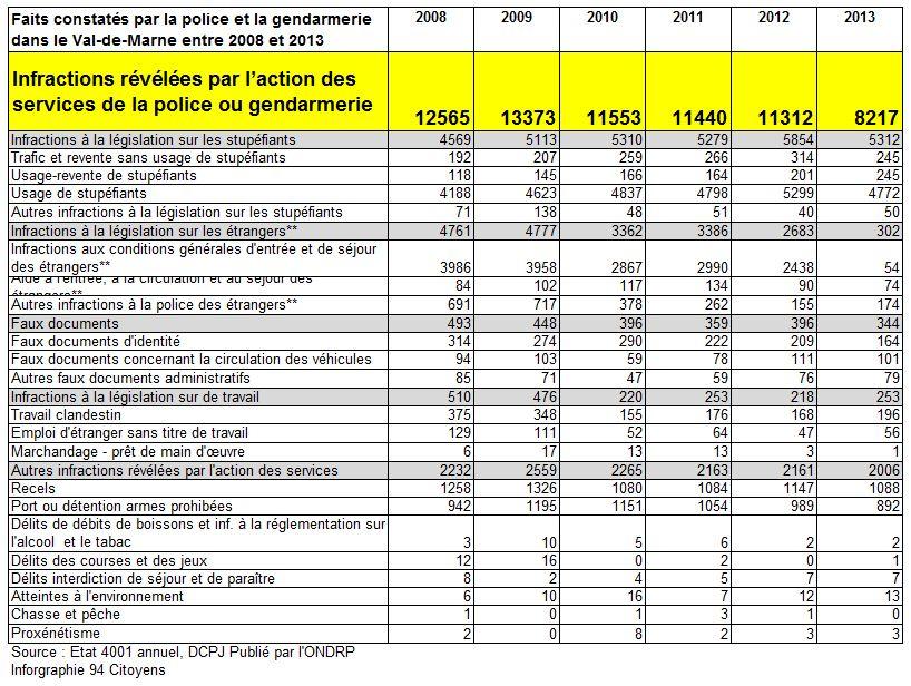 Infractions revelee par action police et gendarmerie 2013 Val de Marne 2