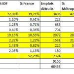 Creation et destruction emplois Ile de France 2013
