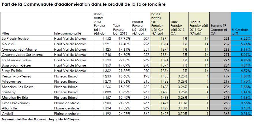 Part Communaute agglomeration Taxe foncière