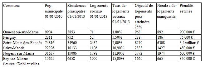 Penalités 2 logements sociaux 2015 villes 94