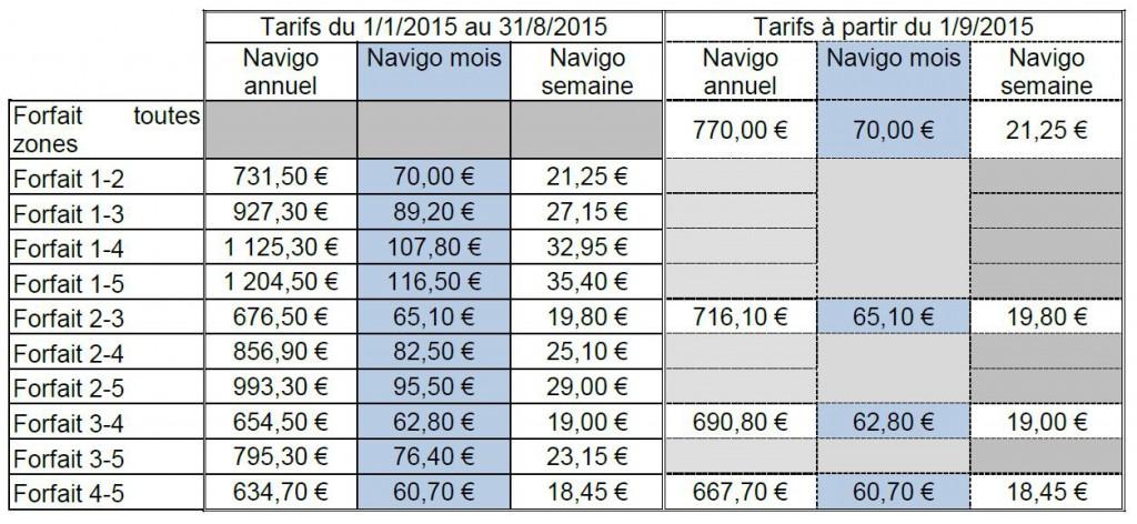 Grille tarifs Passe Navigo 2015 Credit STIF