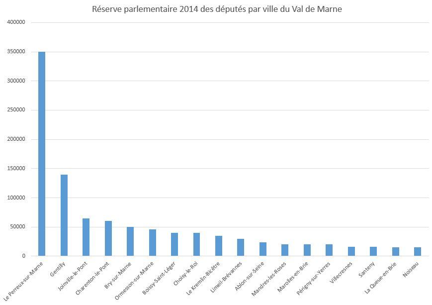 Reserve parlementaire 2014 par ville du Val de Marne