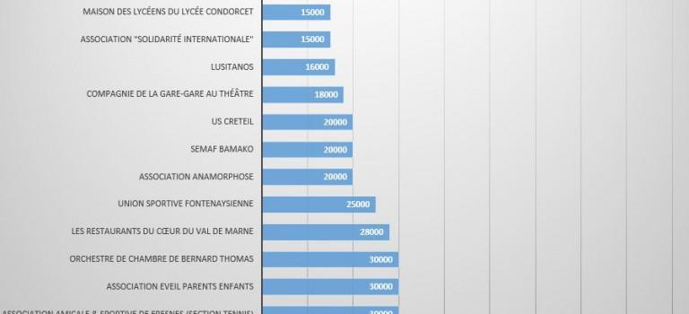 Associations qui qui ont bénéficié des réserves des députés du Val de Marne en 2014