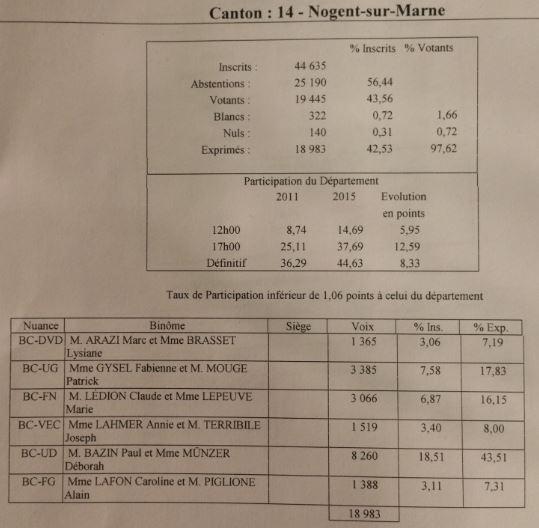 Canton 14 Nogent sur Marne