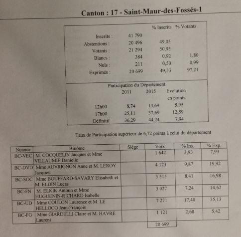 Canton 17 Saint-Maur 1