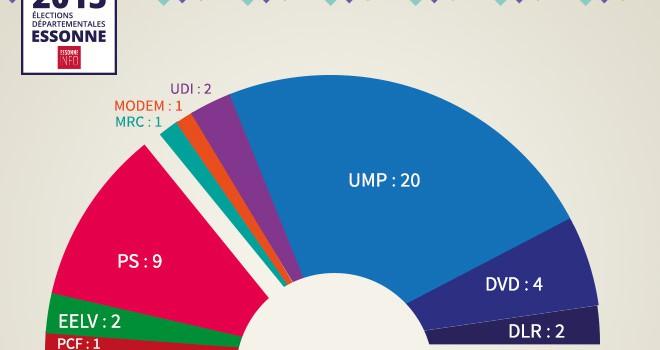 Large majorité à droite en Essonne