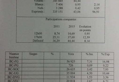 Résultats départementales Val de Marne par parti politique