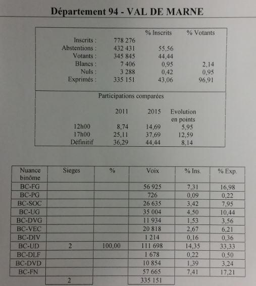 Résultats par Parti Val de Marne