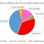 Repartition politique conseillers départementaux 94