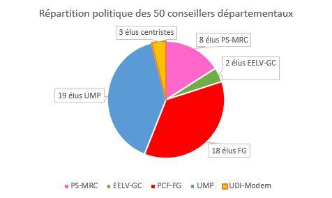 Détail des couleurs politiques des 50 conseillers départementaux Val de Marne