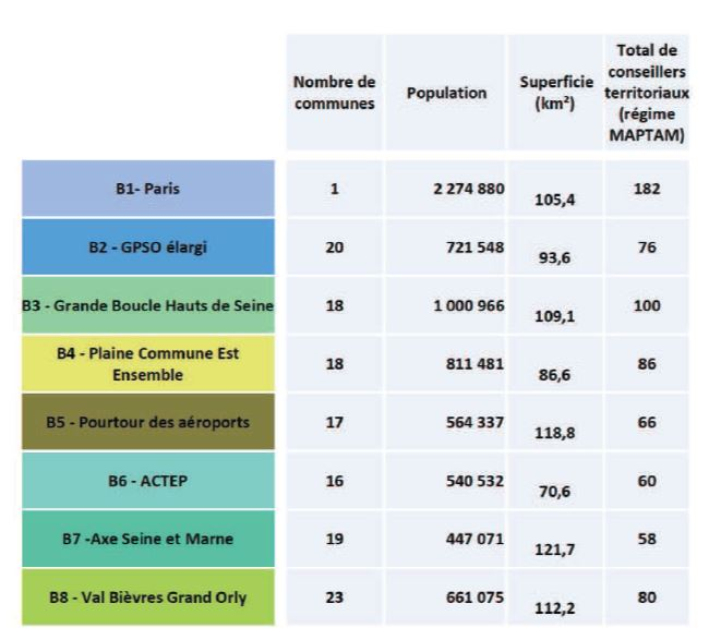 Grands territoires 2 MGP Hypothese B