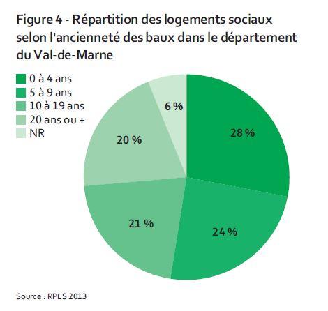 rotation logements sociaux Val de Marne Credit image Apur