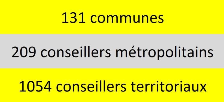 Grand Paris : conseillers territoriaux et métropolitains par ville
