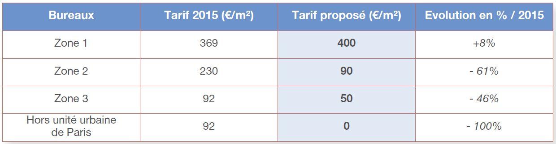 tarifs RBCE