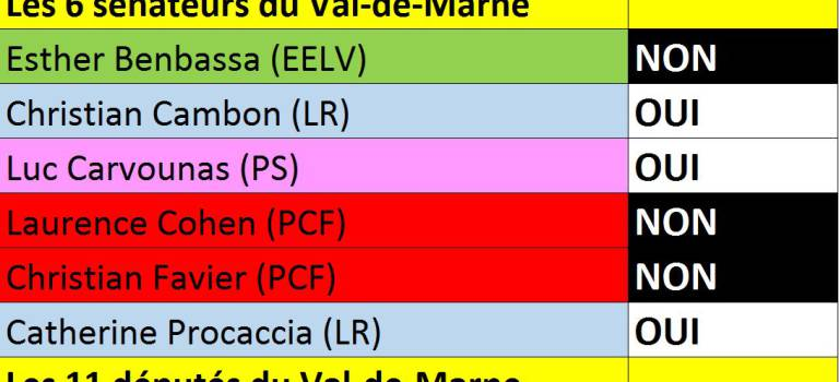 Déchéance de la nationalité : positions des 17 parlementaires du Val-de-Marne
