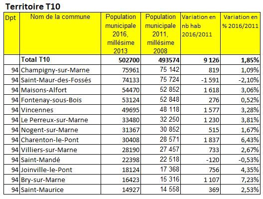 Population 2016 Grand ParisTerritoire T10