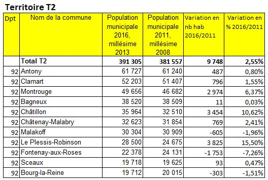 Population 2016 Grand ParisTerritoire T2