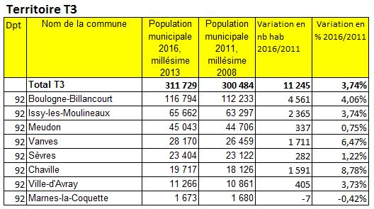 Population 2016 Grand ParisTerritoire T3