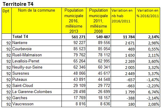 Population 2016 Grand ParisTerritoire T4