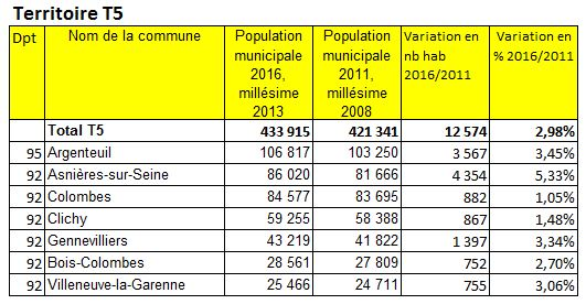 Population 2016 Grand ParisTerritoire T5