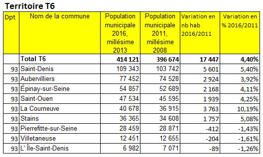 Population 2016 Grand ParisTerritoire T6