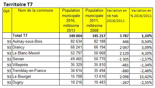 Population 2016 Grand ParisTerritoire T7