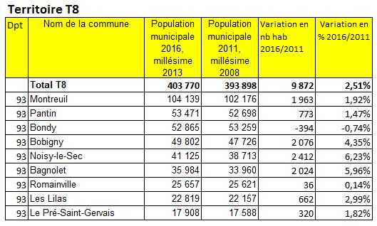 Population 2016 Grand ParisTerritoire T8