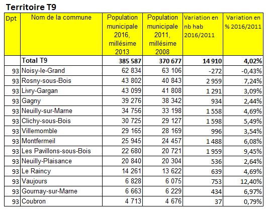 Population 2016 Grand ParisTerritoire T9