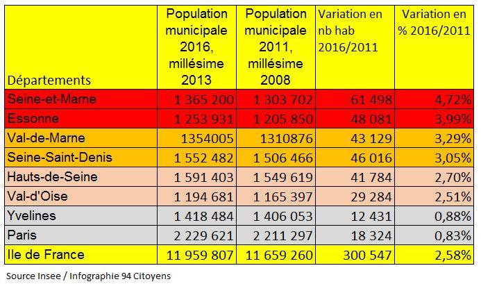 Population Val de Marne variation 2011- 2016 Chiffres2