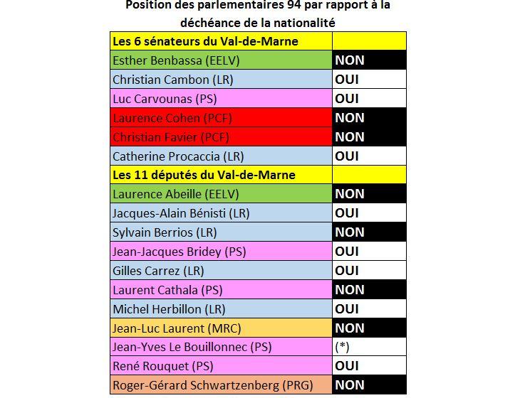 position decheance parlementaires Val de Marne 3