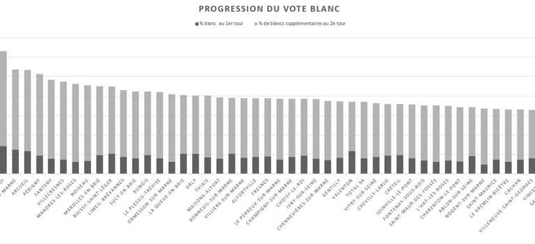 Le vote blanc quintuple presque entre les 1er et 2e tour de la présidentielle en Val-de-Marne