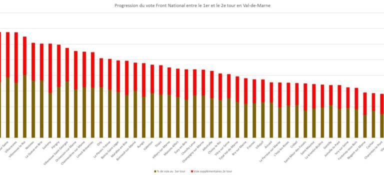 Le FN progresse dans toutes les communes du Val-de-Marne entre les deux tours