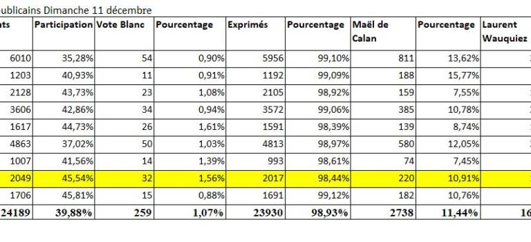 2049 Républicains ont voté en Val-de-Marne