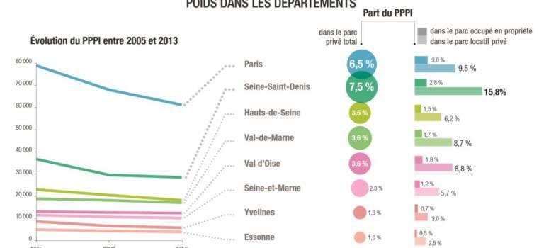 8,7% du parc locatif privé potentiellement indigne en Val-de-Marne